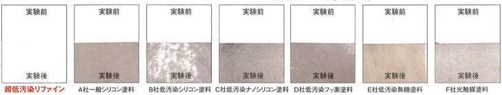 防汚材料評価促進試験
